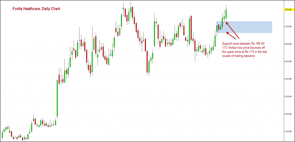 Fortis Daily