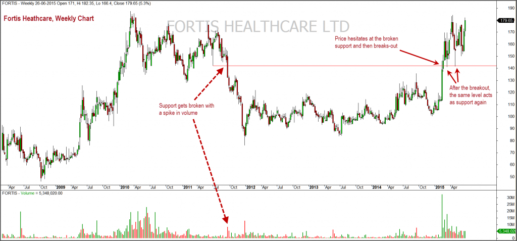 Fortis Weekly2