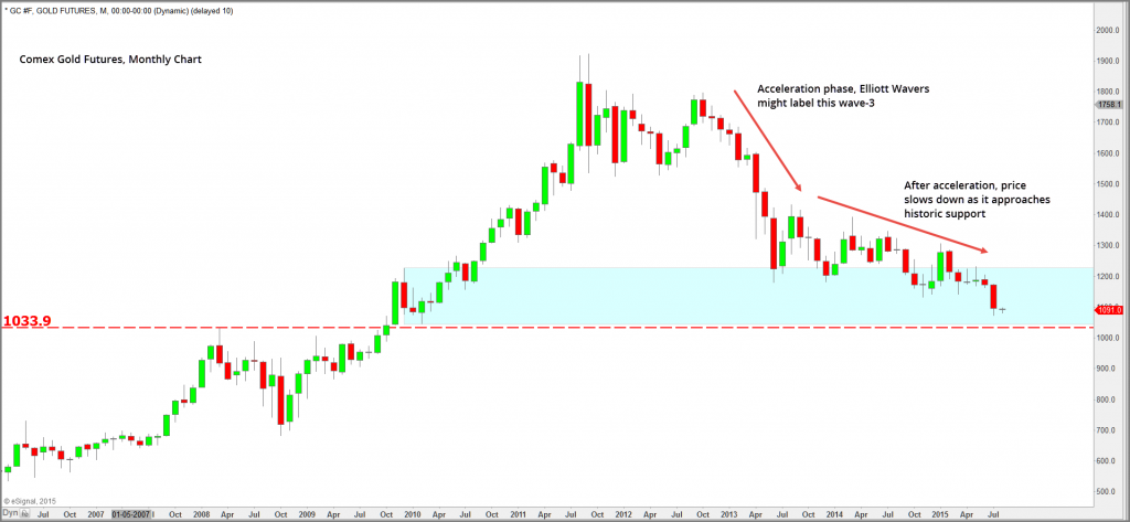 Gold Monthly 2