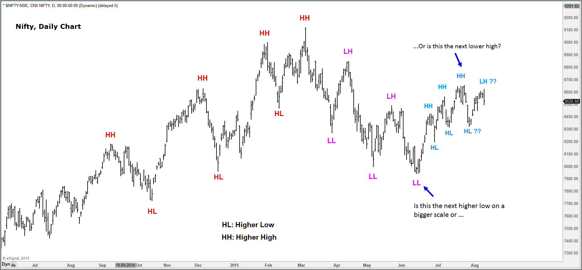 Nifty: A Higher Low Or A Lower High? - Mapping Markets